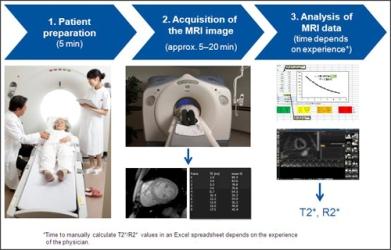 cardiac_t2_MRI_process